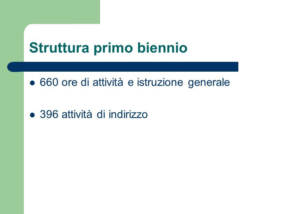 Struttura primo biennio 660 ore di attività e istruzione generale 396 attività di indirizzo