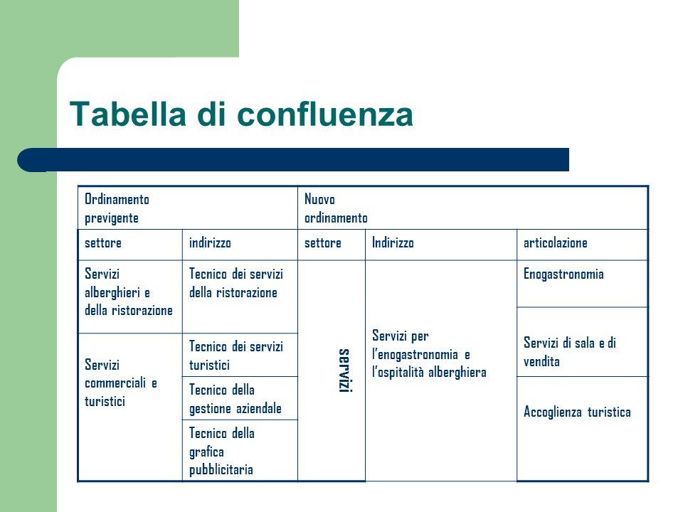 Tabella di confluenza Ordinamento previgente Nuovo ordinamento settoreindirizzosettoreIndirizzoarticolazione Servizi alberghieri e della ristorazione
