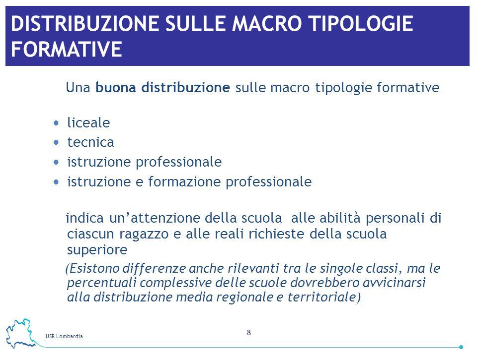 USR Lombardia 8 DISTRIBUZIONE SULLE MACRO TIPOLOGIE FORMATIVE Una buona distribuzione sulle macro tipologie formative liceale tecnica istruzione profe