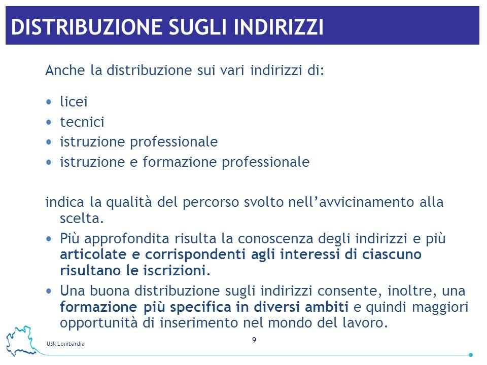 USR Lombardia 9 DISTRIBUZIONE SUGLI INDIRIZZI Anche la distribuzione sui vari indirizzi di: licei tecnici istruzione professionale istruzione e formaz