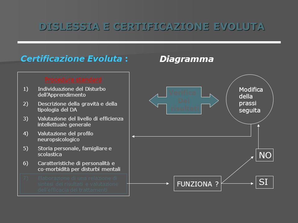DISLESSIA E CERTIFICAZIONE EVOLUTA Certificazione Evoluta : Diagramma Procedura standard 1)Individuazione del Disturbo dellApprendimento 2)Descrizione