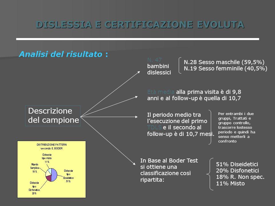 DISLESSIA E CERTIFICAZIONE EVOLUTA Analisi del risultato : Descrizione del campione N. 47 bambini dislessici N.28 Sesso maschile (59,5%) N.19 Sesso fe