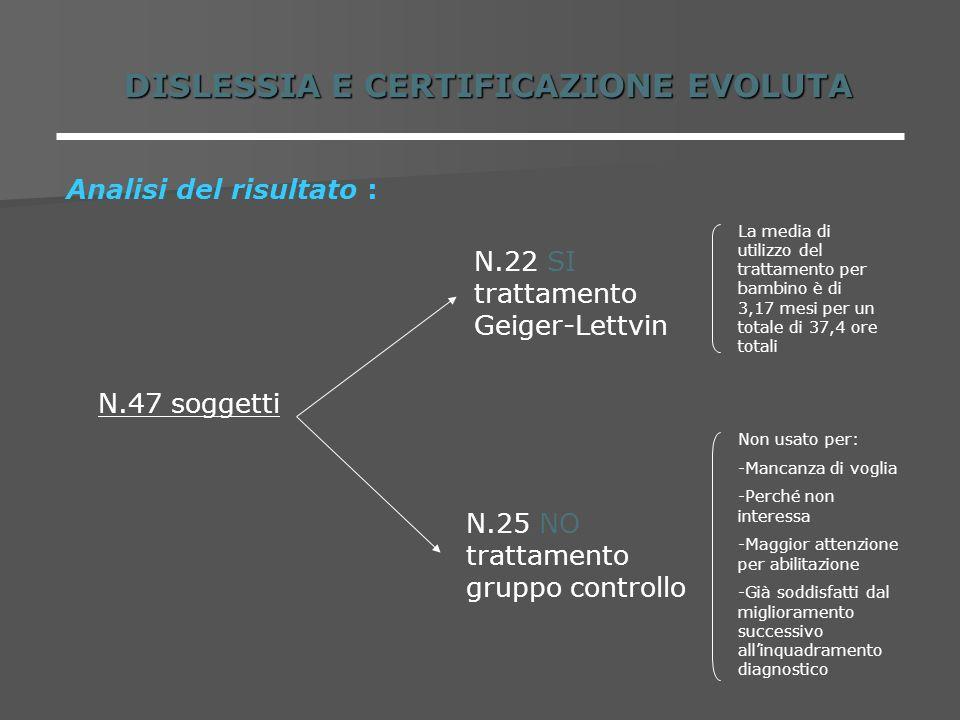 DISLESSIA E CERTIFICAZIONE EVOLUTA Analisi del risultato : N.47 soggetti N.22 SI trattamento Geiger-Lettvin La media di utilizzo del trattamento per b