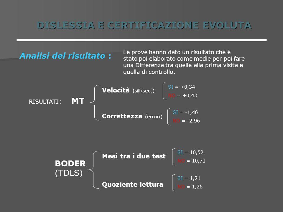 DISLESSIA E CERTIFICAZIONE EVOLUTA Analisi del risultato : Le prove hanno dato un risultato che è stato poi elaborato come medie per poi fare una Diff