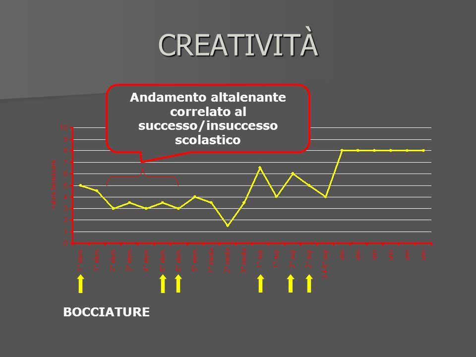 CREATIVITÀ Andamento altalenante correlato al successo/insuccesso scolastico BOCCIATURE