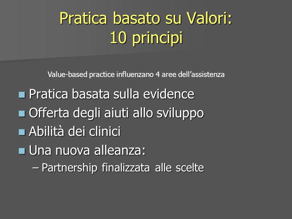 Pratica basato su Valori: 10 principi Pratica basata sulla evidence Pratica basata sulla evidence Offerta degli aiuti allo sviluppo Offerta degli aiut