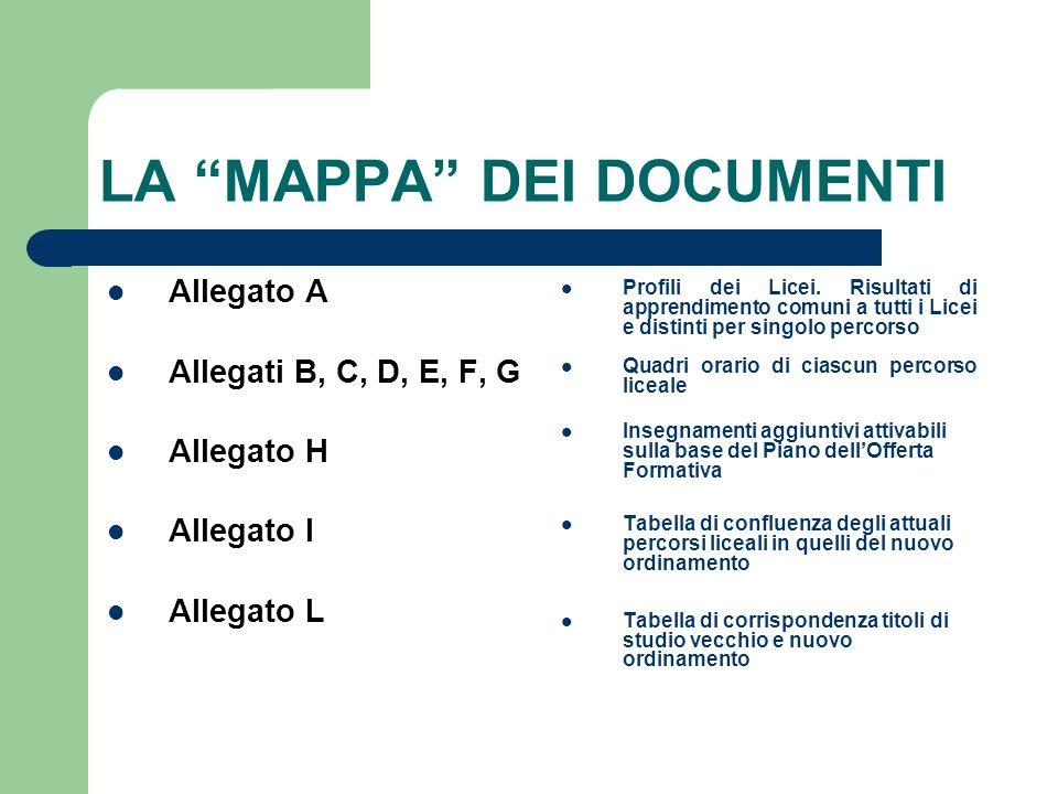 LA MAPPA DEI DOCUMENTI Allegato A Allegati B, C, D, E, F, G Allegato H Allegato I Allegato L Profili dei Licei.