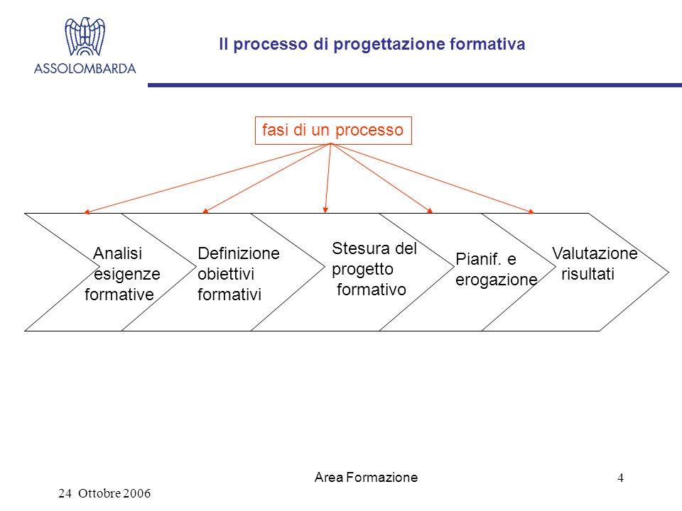24 Ottobre 2006 Area Formazione 4 Il processo di progettazione formativa Analisi esigenze formative Definizione obiettivi formativi Stesura del progetto formativo Pianif.