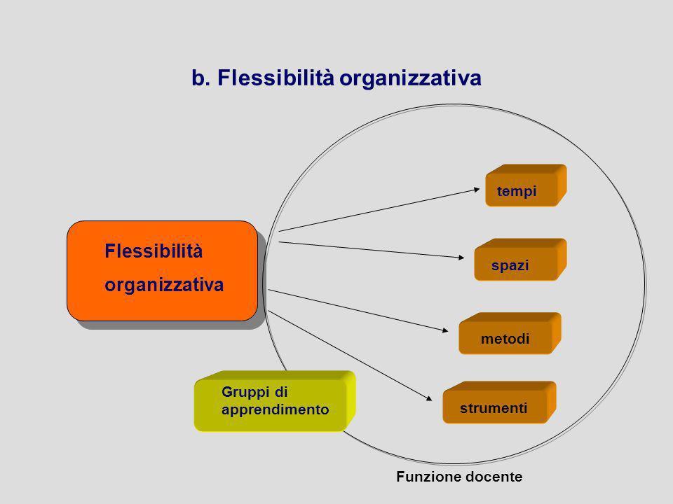 b. Flessibilità organizzativa Flessibilità organizzativa tempi spazi metodi strumenti Funzione docente Gruppi di apprendimento