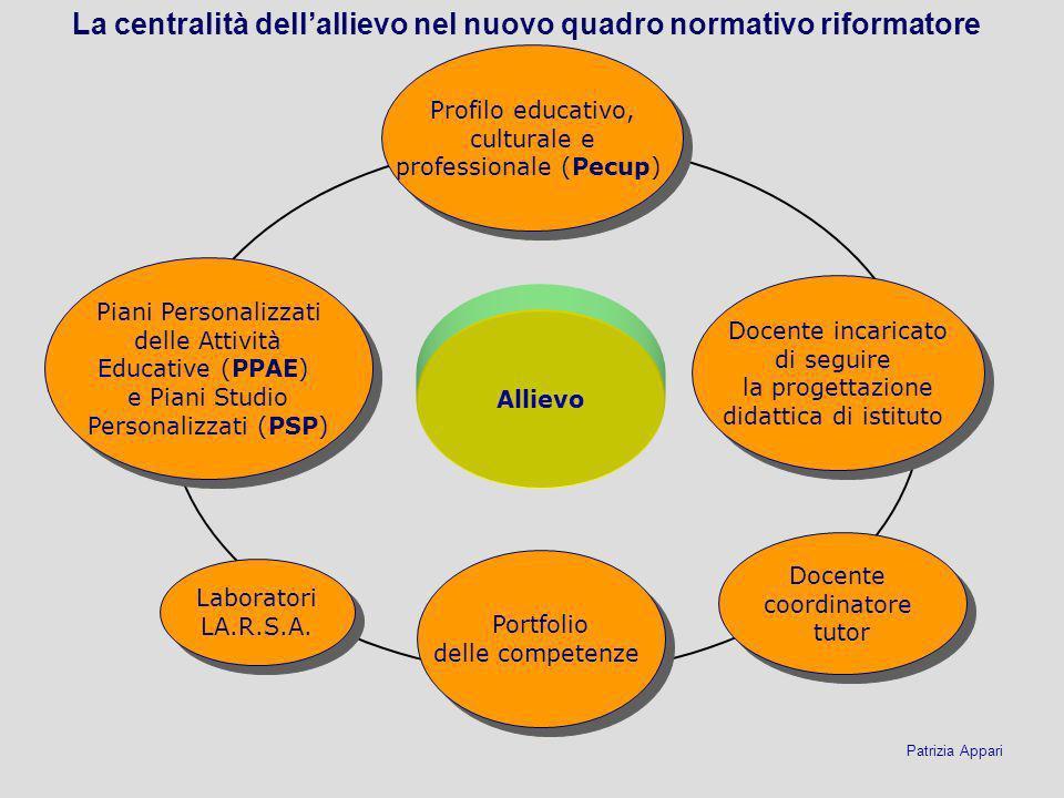 Profilo educativo, culturale e professionale (Pecup) Docente coordinatore tutor Portfolio delle competenze Piani Personalizzati delle Attività Educati
