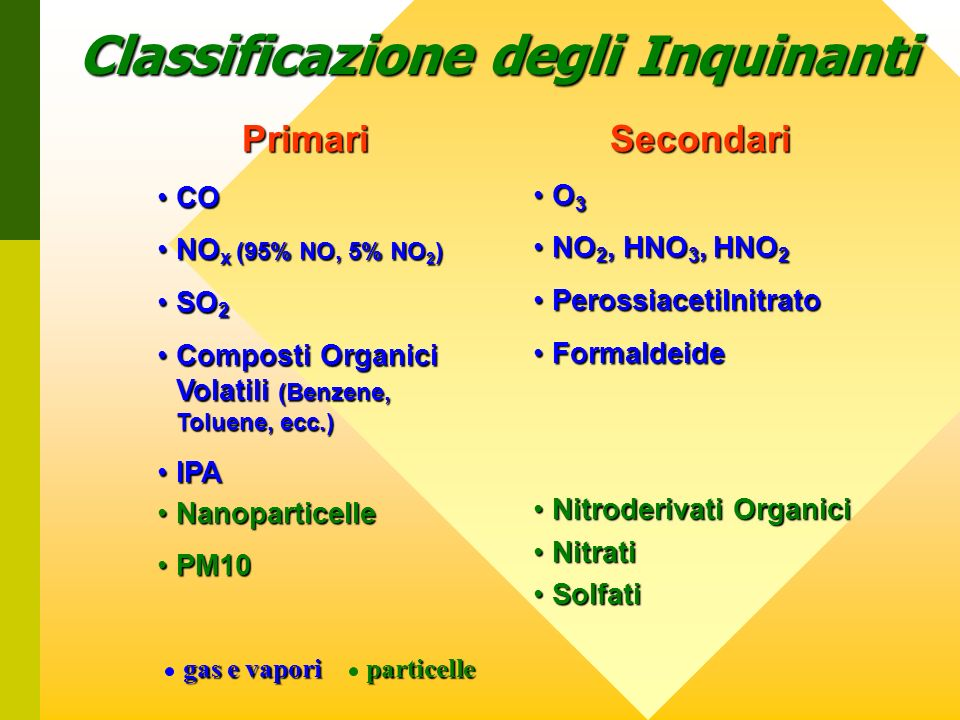 Classificazione degli Inquinanti PrimariSecondari COCO NO x (95% NO, 5% NO 2 )NO x (95% NO, 5% NO 2 ) SO 2SO 2 Composti Organici Volatili (Benzene, To