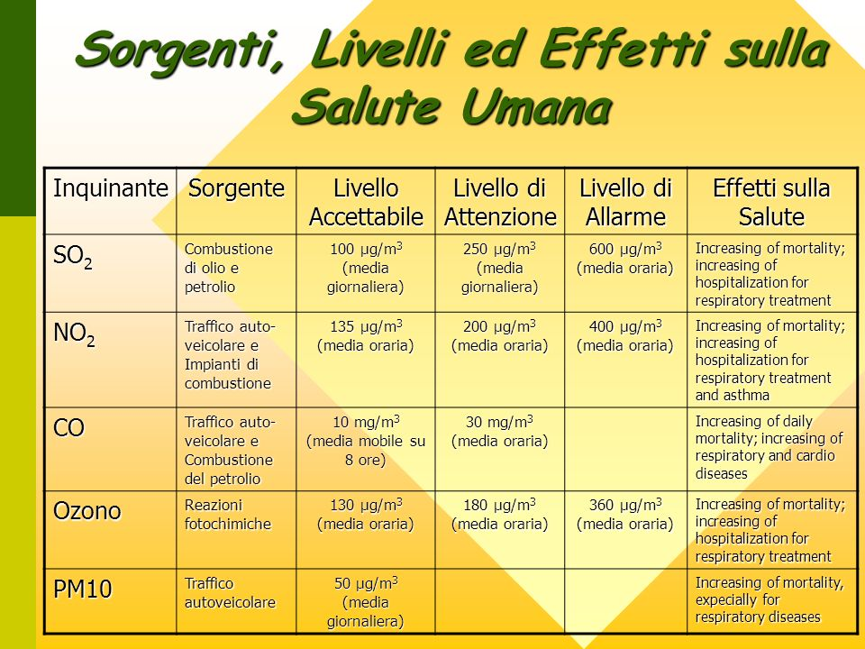 InquinanteSorgente Livello Accettabile Livello di Attenzione Livello di Allarme Effetti sulla Salute SO 2 Combustione di olio e petrolio 100 µg/m 3 (media giornaliera) 250 µg/m 3 (media giornaliera) 600 µg/m 3 (media oraria) Increasing of mortality; increasing of hospitalization for respiratory treatment NO 2 Traffico auto- veicolare e Impianti di combustione 135 µg/m 3 (media oraria) 200 µg/m 3 (media oraria) 400 µg/m 3 (media oraria) Increasing of mortality; increasing of hospitalization for respiratory treatment and asthma CO Traffico auto- veicolare e Combustione del petrolio 10 mg/m 3 (media mobile su 8 ore) 30 mg/m 3 (media oraria) Increasing of daily mortality; increasing of respiratory and cardio diseases Ozono Reazioni fotochimiche 130 µg/m 3 (media oraria) 180 µg/m 3 (media oraria) 360 µg/m 3 (media oraria) Increasing of mortality; increasing of hospitalization for respiratory treatment PM10 Traffico autoveicolare 50 µg/m 3 (media giornaliera) Increasing of mortality, expecially for respiratory diseases Sorgenti, Livelli ed Effetti sulla Salute Umana