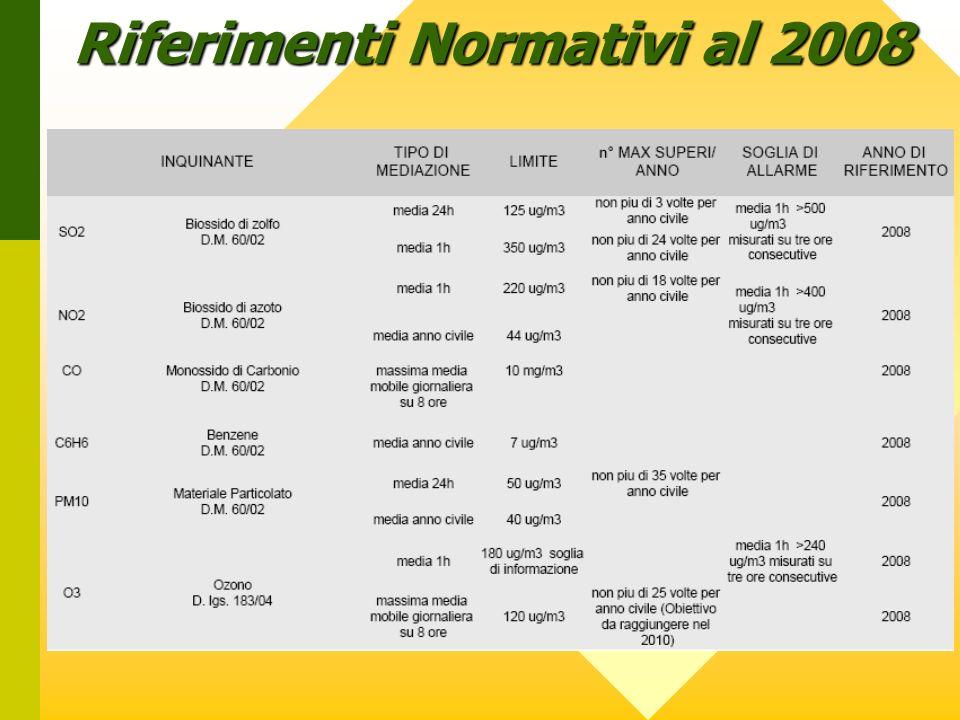 Riferimenti Normativi al 2008