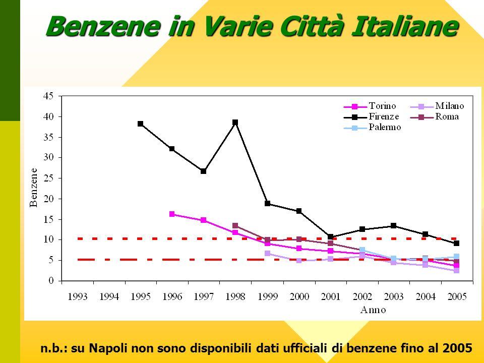 Benzene in Varie Città Italiane n.b.: su Napoli non sono disponibili dati ufficiali di benzene fino al 2005