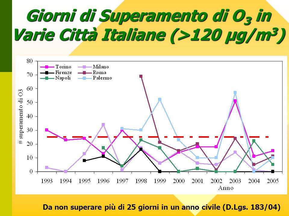 Giorni di Superamento di O 3 in Varie Città Italiane (>120 µg/m 3 ) Da non superare più di 25 giorni in un anno civile (D.Lgs. 183/04)