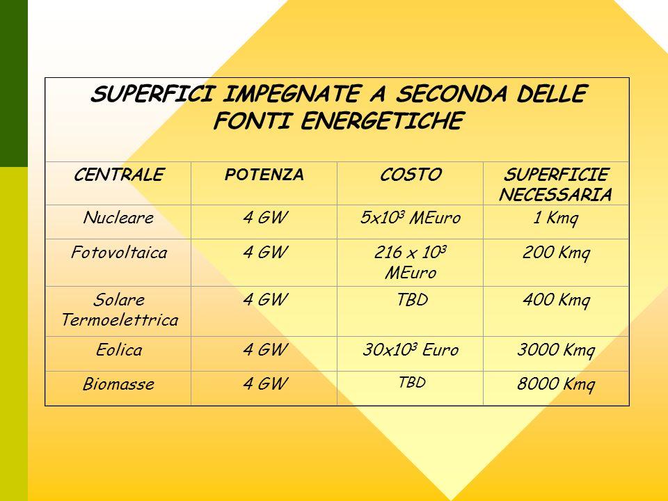 SUPERFICI IMPEGNATE A SECONDA DELLE FONTI ENERGETICHE CENTRALE POTENZA COSTOSUPERFICIE NECESSARIA Nucleare4 GW5x10 3 MEuro1 Kmq Fotovoltaica4 GW216 x