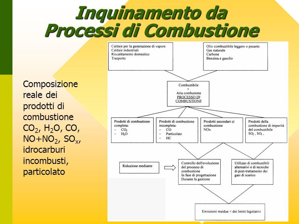 Inquinamento da Processi di Combustione Composizione reale dei prodotti di combustione CO 2, H 2 O, CO, NO+NO 2, SO x, idrocarburi incombusti, partico