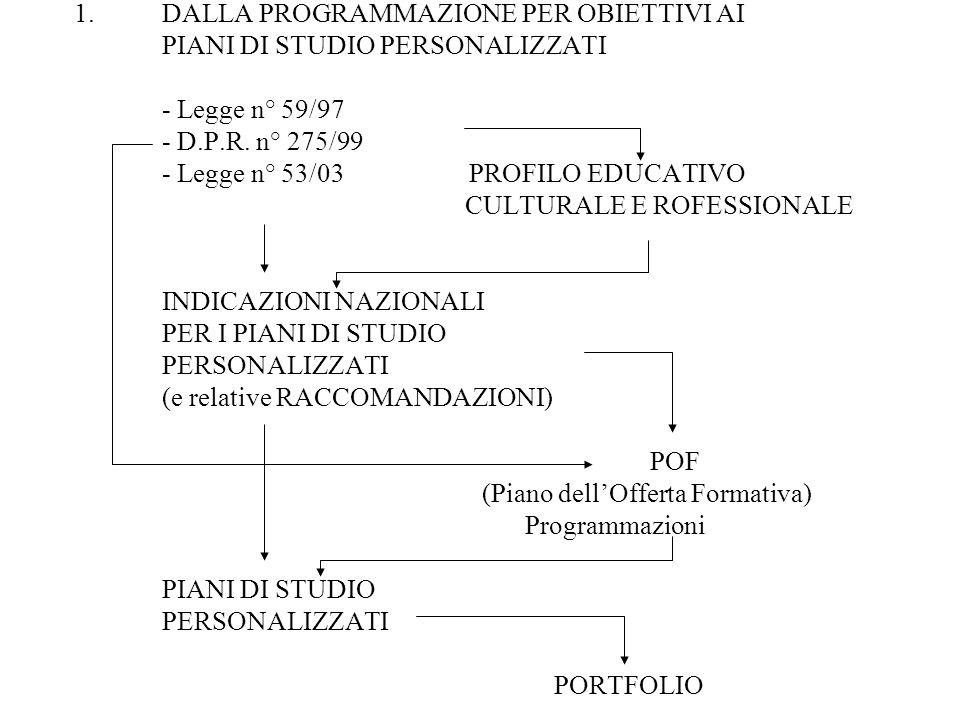1.DALLA PROGRAMMAZIONE PER OBIETTIVI AI PIANI DI STUDIO PERSONALIZZATI - Legge n° 59/97 - D.P.R. n° 275/99 - Legge n° 53/03 PROFILO EDUCATIVO CULTURAL