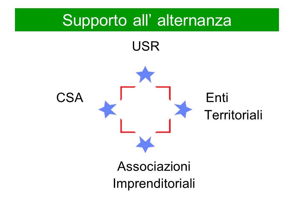 Supporto all alternanza USR CSA Enti Territoriali Associazioni Imprenditoriali