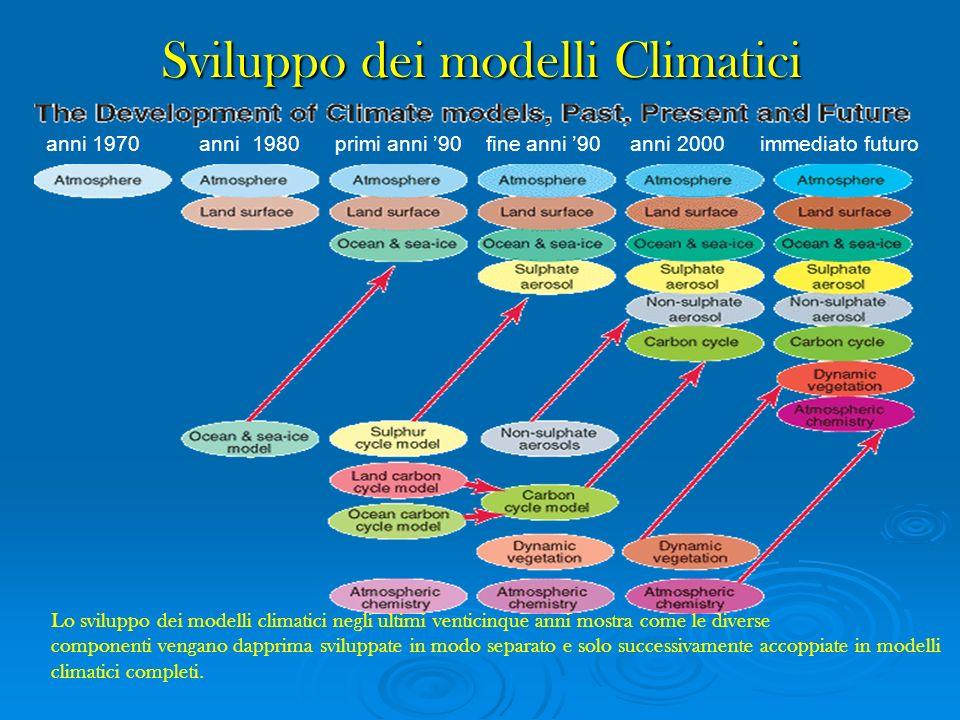 Sviluppo dei modelli Climatici Lo sviluppo dei modelli climatici negli ultimi venticinque anni mostra come le diverse componenti vengano dapprima svil