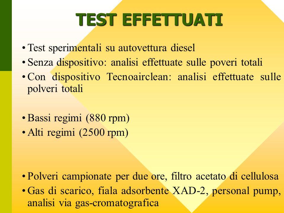 TEST EFFETTUATI Test sperimentali su autovettura diesel Senza dispositivo: analisi effettuate sulle poveri totali Con dispositivo Tecnoairclean: anali