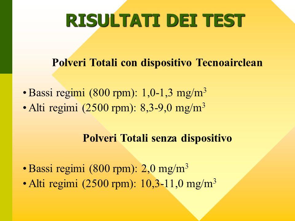 RISULTATI DEI TEST Polveri Totali con dispositivo Tecnoairclean Bassi regimi (800 rpm): 1,0-1,3 mg/m 3 Alti regimi (2500 rpm): 8,3-9,0 mg/m 3 Polveri