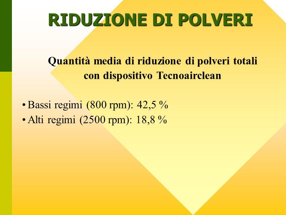 Quantità media di riduzione di polveri totali con dispositivo Tecnoairclean Bassi regimi (800 rpm): 42,5 % Alti regimi (2500 rpm): 18,8 % RIDUZIONE DI