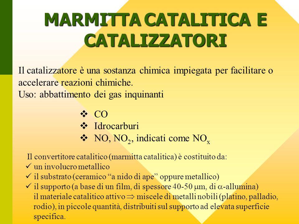Classificazione della funzionalità dei catalizzatori 1) Catalizzatore ossidante (Pt e/o Pd) Lavora in eccesso di aria.
