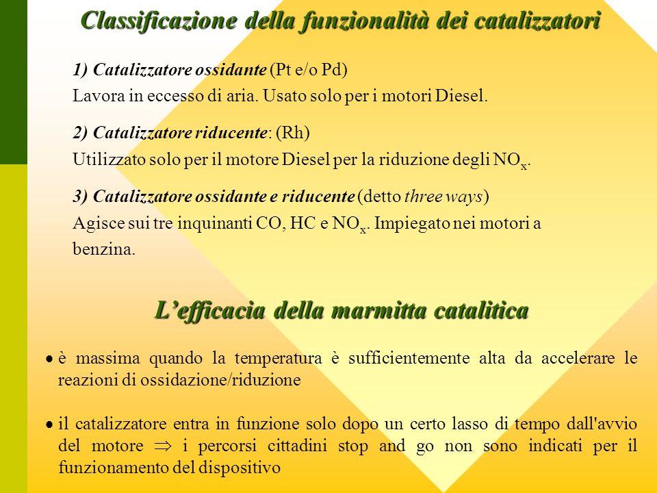 Classificazione della funzionalità dei catalizzatori 1) Catalizzatore ossidante (Pt e/o Pd) Lavora in eccesso di aria. Usato solo per i motori Diesel.
