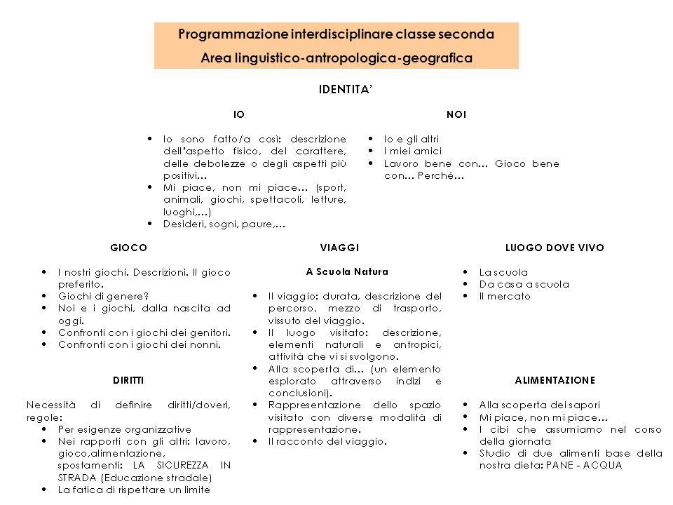 Programmazione interdisciplinare classe seconda Area linguistico-antropologica-geografica