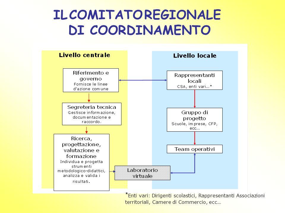 IL COMITATO REGIONALE DI COORDINAMENTO * Enti vari: Dirigenti scolastici, Rappresentanti Associazioni territoriali, Camere di Commercio, ecc…