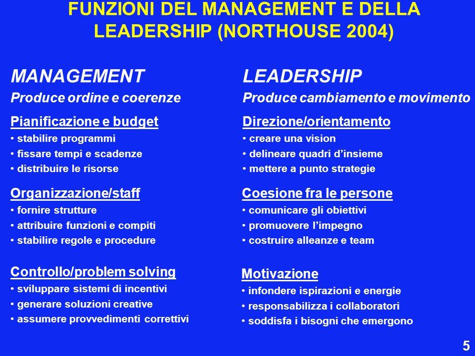 FUNZIONI DEL MANAGEMENT E DELLA LEADERSHIP (NORTHOUSE 2004) MANAGEMENT Produce ordine e coerenze Pianificazione e budget stabilire programmi fissare t