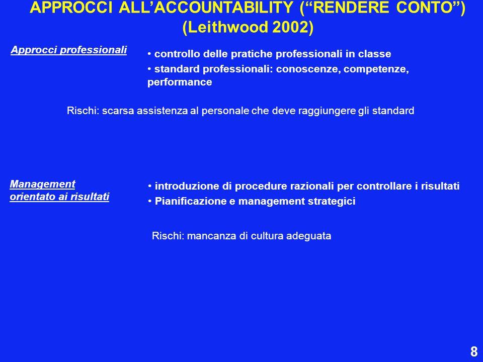 APPROCCI ALLACCOUNTABILITY (RENDERE CONTO) (Leithwood 2002) Approcci professionali controllo delle pratiche professionali in classe standard professio