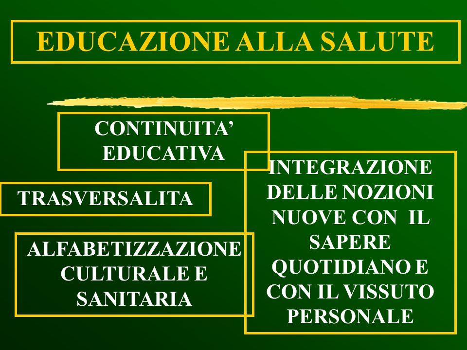 EDUCAZIONE ALLA SALUTE TRASVERSALITA CONTINUITA EDUCATIVA ALFABETIZZAZIONE CULTURALE E SANITARIA INTEGRAZIONE DELLE NOZIONI NUOVE CON IL SAPERE QUOTID