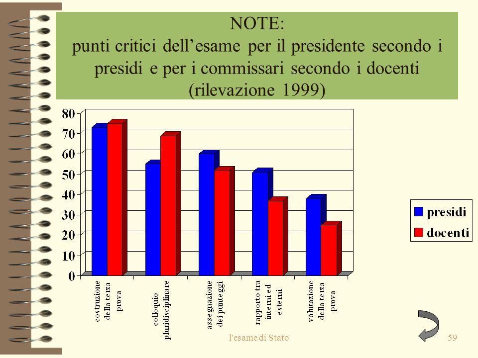 l esame di Stato59 NOTE: punti critici dellesame per il presidente secondo i presidi e per i commissari secondo i docenti (rilevazione 1999)