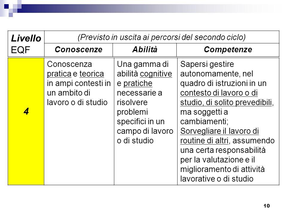 10 4 Conoscenza pratica e teorica in ampi contesti in un ambito di lavoro o di studio Una gamma di abilità cognitive e pratiche necessarie a risolvere