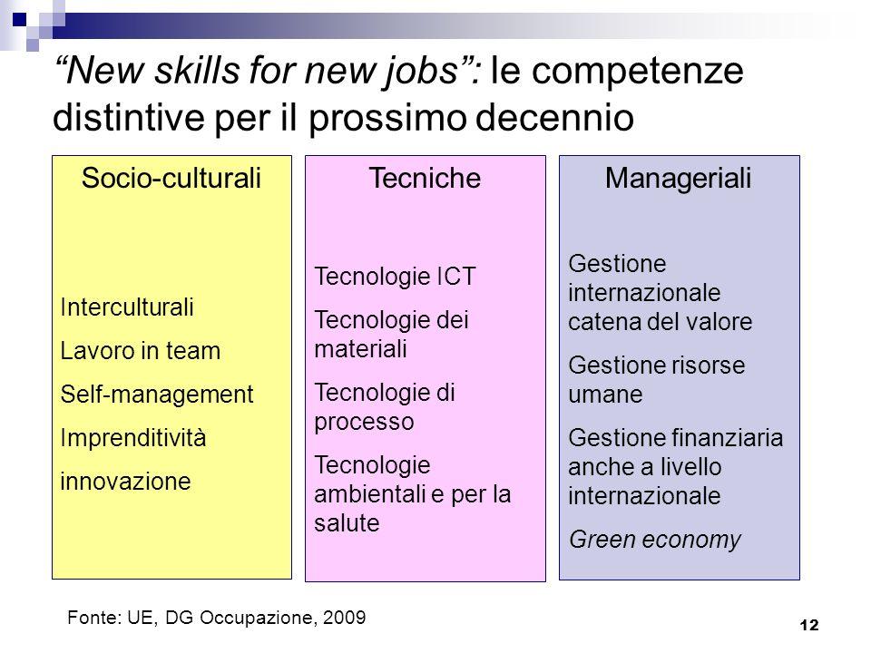 12 New skills for new jobs: le competenze distintive per il prossimo decennio Socio-culturali Interculturali Lavoro in team Self-management Imprenditi