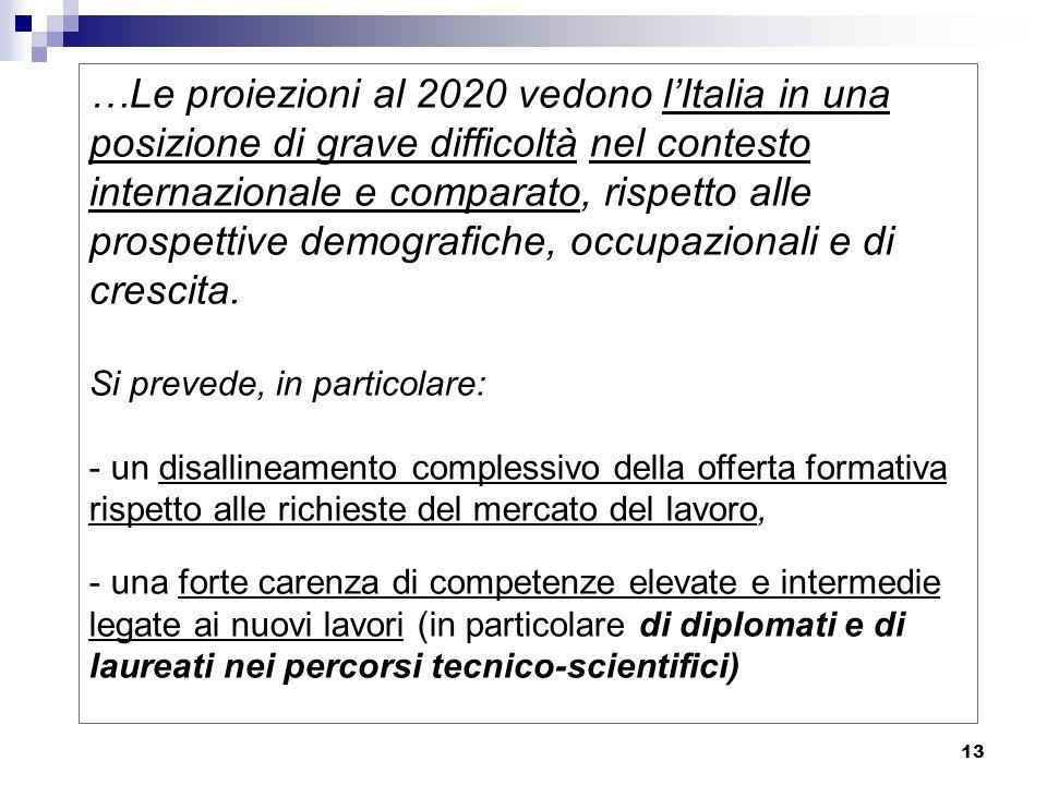 13 …Le proiezioni al 2020 vedono lItalia in una posizione di grave difficoltà nel contesto internazionale e comparato, rispetto alle prospettive demografiche, occupazionali e di crescita.