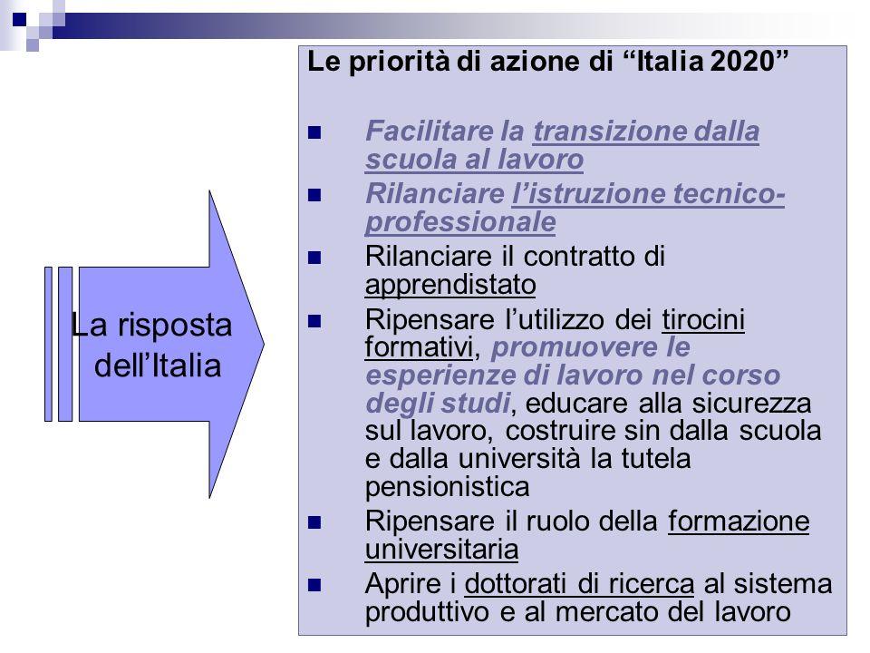 14 Le priorità di azione di Italia 2020 Facilitare la transizione dalla scuola al lavoro Rilanciare listruzione tecnico- professionale Rilanciare il c