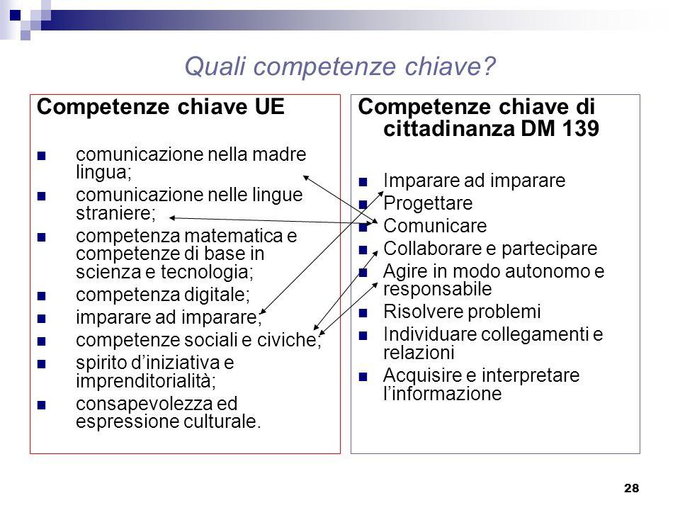 28 Competenze chiave UE comunicazione nella madre lingua; comunicazione nelle lingue straniere; competenza matematica e competenze di base in scienza