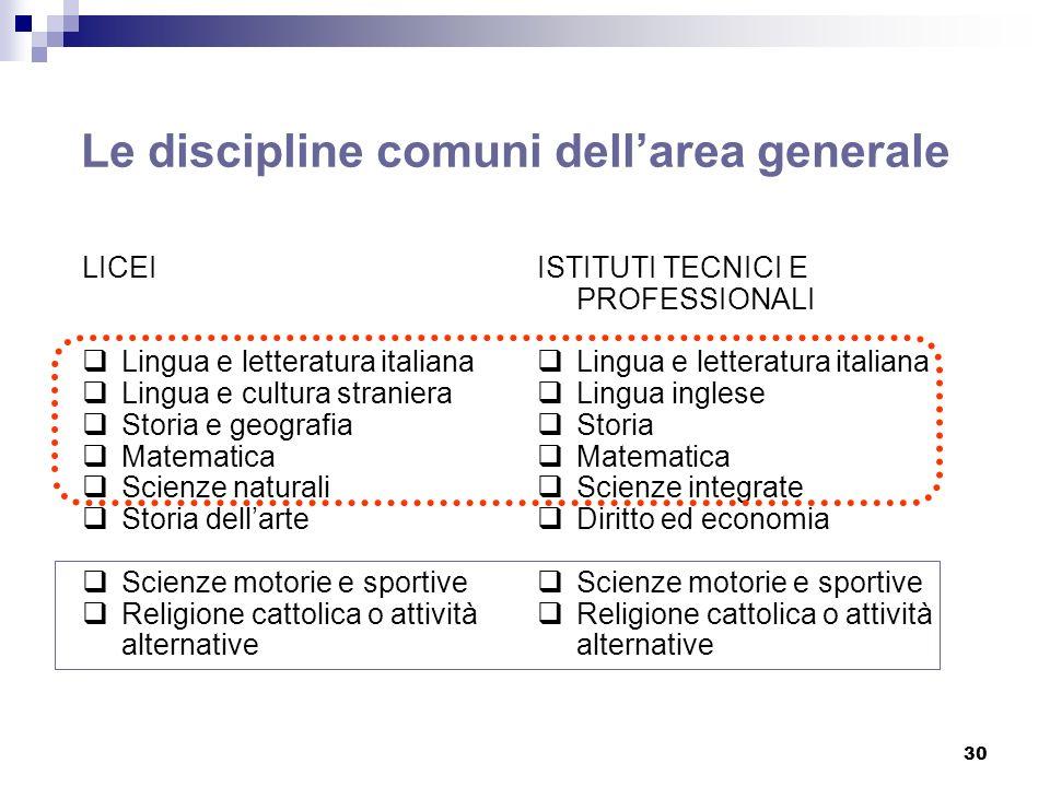 30 Le discipline comuni dellarea generale LICEI Lingua e letteratura italiana Lingua e cultura straniera Storia e geografia Matematica Scienze natural