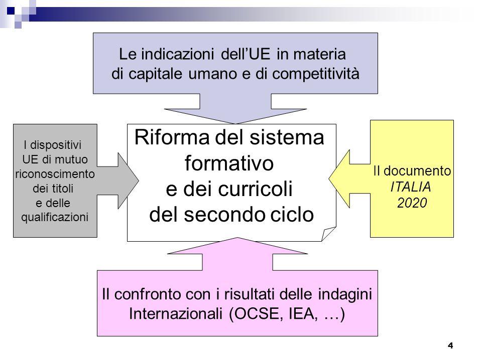 4 Riforma del sistema formativo e dei curricoli del secondo ciclo Il confronto con i risultati delle indagini Internazionali (OCSE, IEA, …) Le indicazioni dellUE in materia di capitale umano e di competitività Il documento ITALIA 2020 I dispositivi UE di mutuo riconoscimento dei titoli e delle qualificazioni