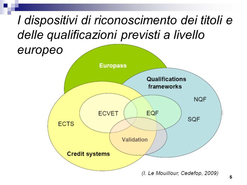 5 I dispositivi di riconoscimento dei titoli e delle qualificazioni previsti a livello europeo (I. Le Mouillour, Cedefop, 2009)
