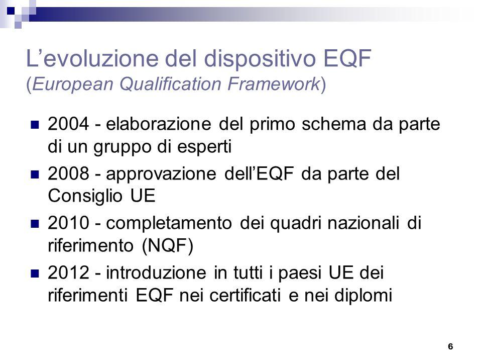 6 Levoluzione del dispositivo EQF (European Qualification Framework) 2004 - elaborazione del primo schema da parte di un gruppo di esperti 2008 - approvazione dellEQF da parte del Consiglio UE 2010 - completamento dei quadri nazionali di riferimento (NQF) 2012 - introduzione in tutti i paesi UE dei riferimenti EQF nei certificati e nei diplomi