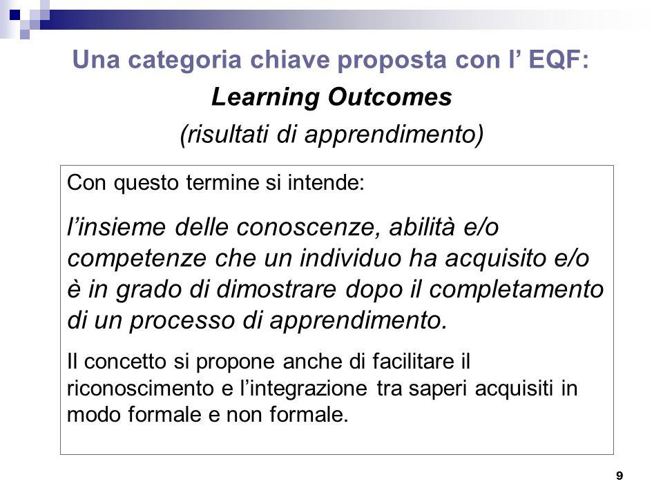 9 Una categoria chiave proposta con l EQF: Learning Outcomes (risultati di apprendimento) Con questo termine si intende: linsieme delle conoscenze, abilità e/o competenze che un individuo ha acquisito e/o è in grado di dimostrare dopo il completamento di un processo di apprendimento.