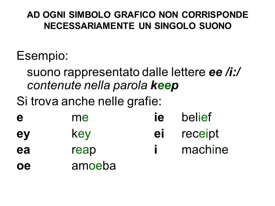 ESISTONO DIFFERENTI PRONUNCE RIGUARDO AD UNA STESSA GRAFIA grafia ough grafiapron.grafia pron.