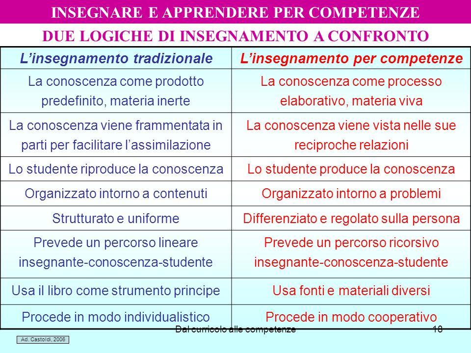 Dal curricolo alle competenze18 DUE LOGICHE DI INSEGNAMENTO A CONFRONTO Linsegnamento tradizionaleLinsegnamento per competenze La conoscenza come prod