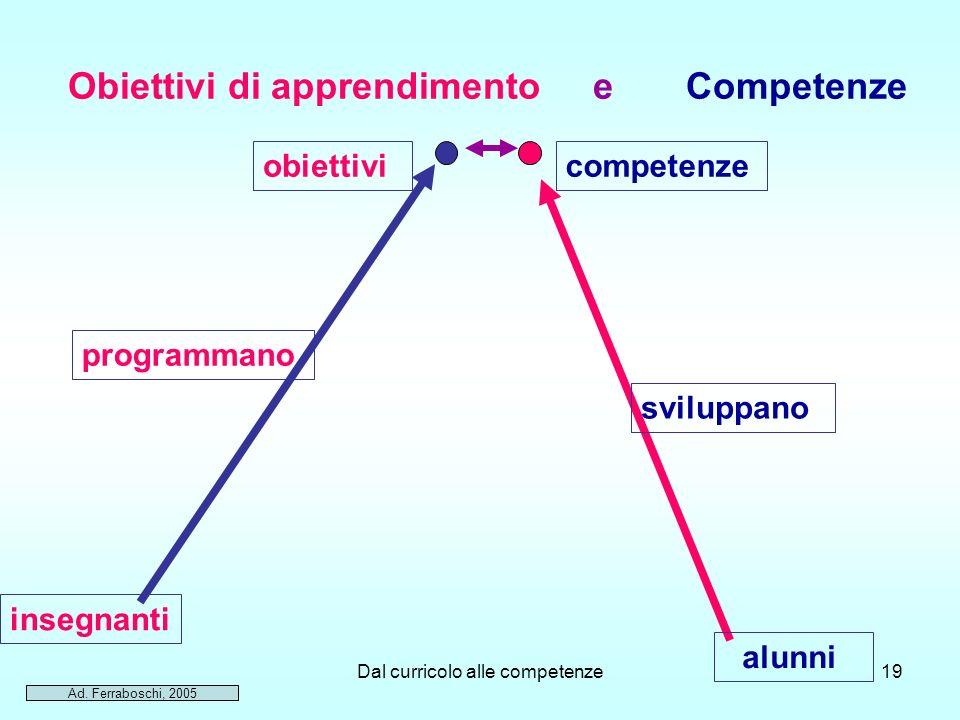 Dal curricolo alle competenze19 Obiettivi di apprendimento e Competenze obiettivi programmano insegnanti competenze sviluppano alunni Ad. Ferraboschi,
