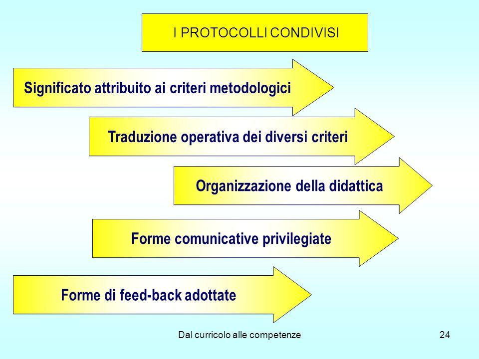 Dal curricolo alle competenze24 Significato attribuito ai criteri metodologici Traduzione operativa dei diversi criteri Organizzazione della didattica