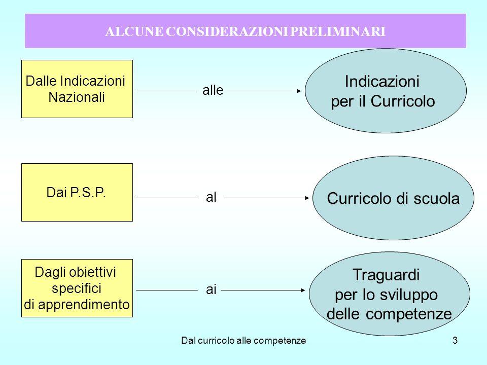 Dal curricolo alle competenze24 Significato attribuito ai criteri metodologici Traduzione operativa dei diversi criteri Organizzazione della didattica Forme di feed-back adottate Forme comunicative privilegiate I PROTOCOLLI CONDIVISI